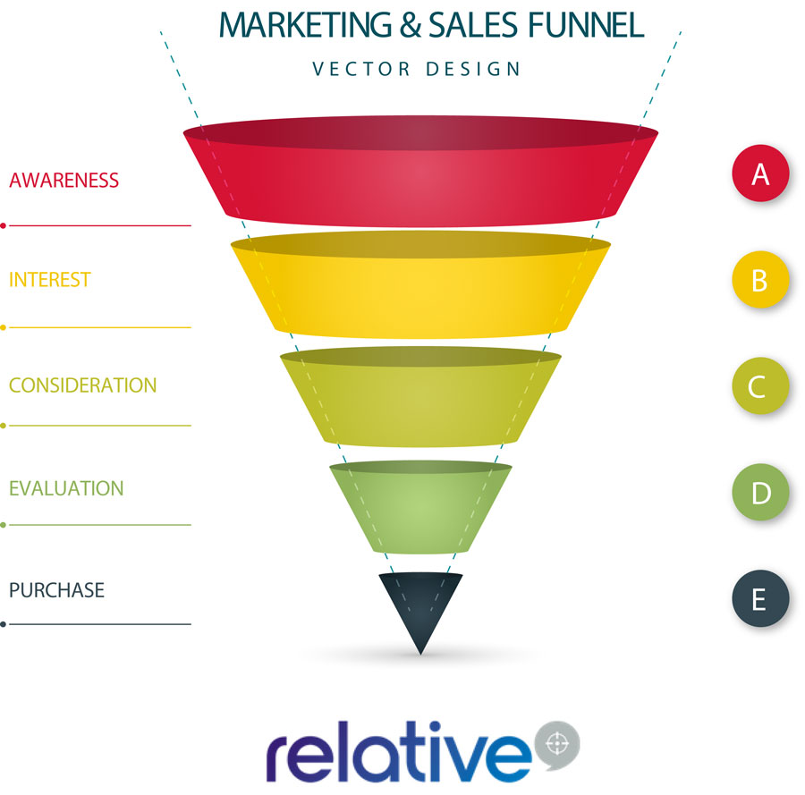 Sales funnel for marketing automation